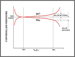 Model 5017  Typical Flow Curve