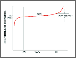 Valve Model 5016 Typical Flow Curve