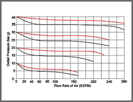 Self Venting Regulator Valve 2250 typical flow curve