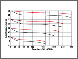 Self Venting Regulator Valve 2250 Typical flow curves
