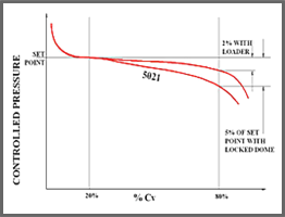 typical flow curve