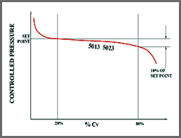 Model 5013 Typical Flow curve